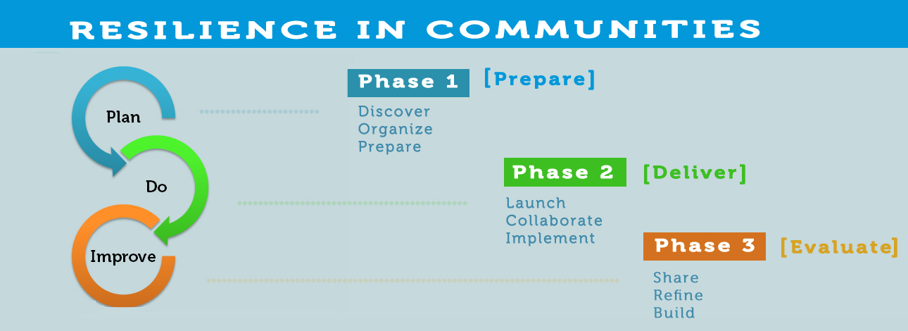 Planning Phase Infographic
